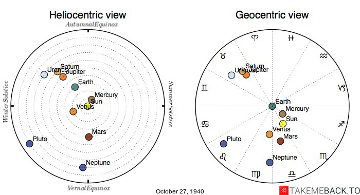 Planetary positions on October 27th, 1940 - Heliocentric and Geocentric views