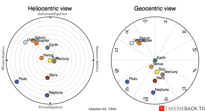 Planetary positions on October 4th, 1940 - Heliocentric and Geocentric views