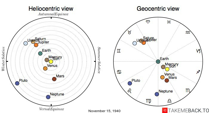 Planetary positions on November 15th, 1940 - Heliocentric and Geocentric views