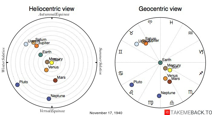 Planetary positions on November 17th, 1940 - Heliocentric and Geocentric views