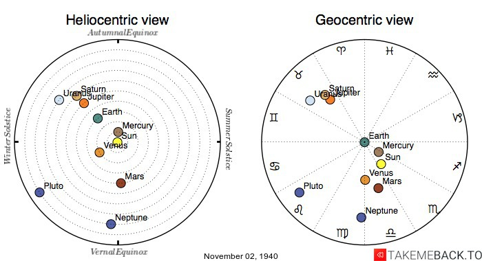 Planetary positions on November 2nd, 1940 - Heliocentric and Geocentric views