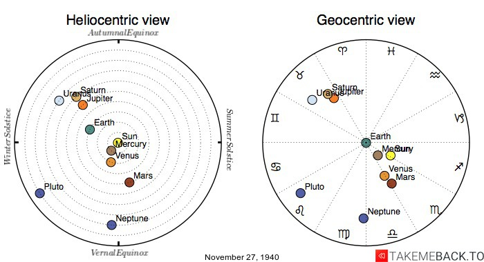Planetary positions on November 27th, 1940 - Heliocentric and Geocentric views