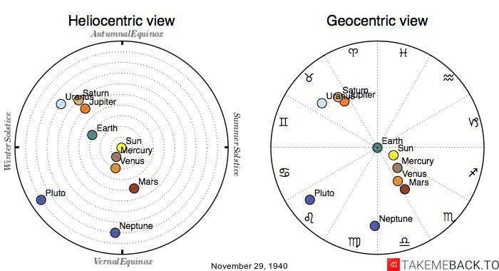 Planetary positions on November 29th, 1940 - Heliocentric and Geocentric views