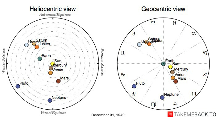 Planetary positions on December 1st, 1940 - Heliocentric and Geocentric views