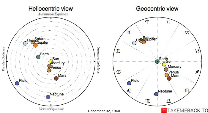 Planetary positions on December 2nd, 1940 - Heliocentric and Geocentric views