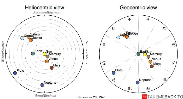 Planetary positions on December 20th, 1940 - Heliocentric and Geocentric views