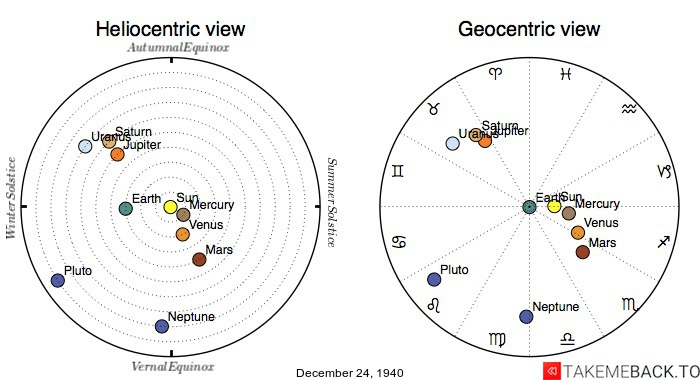 Planetary positions on December 24th, 1940 - Heliocentric and Geocentric views