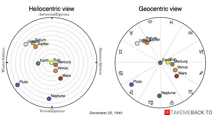 Planetary positions on December 25th, 1940 - Heliocentric and Geocentric views