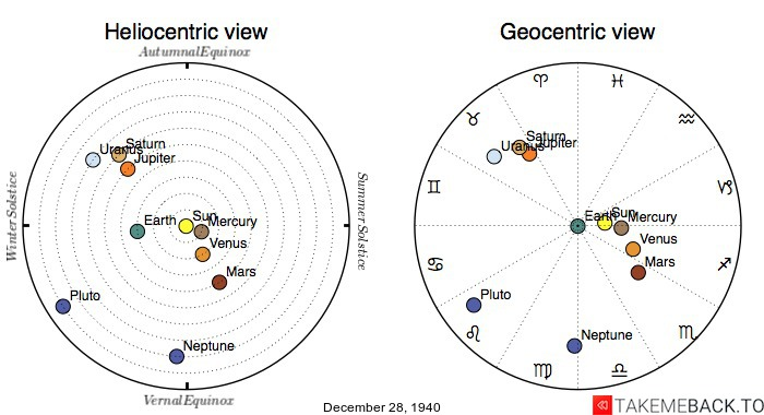 Planetary positions on December 28th, 1940 - Heliocentric and Geocentric views