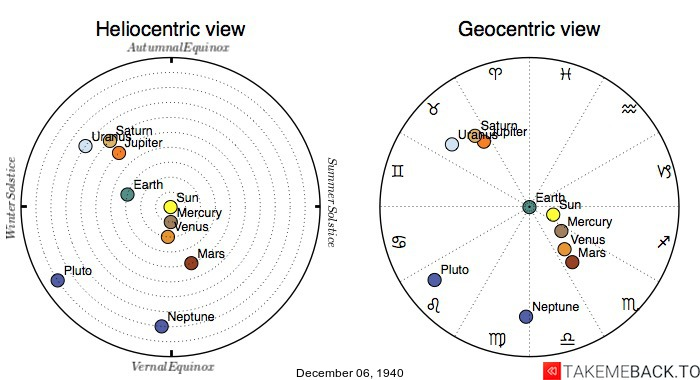 Planetary positions on December 6th, 1940 - Heliocentric and Geocentric views