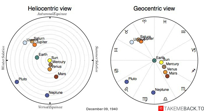 Planetary positions on December 9th, 1940 - Heliocentric and Geocentric views