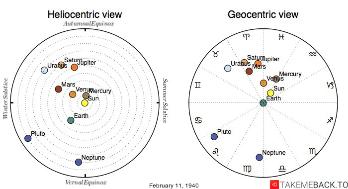 Planetary positions on February 11th, 1940 - Heliocentric and Geocentric views