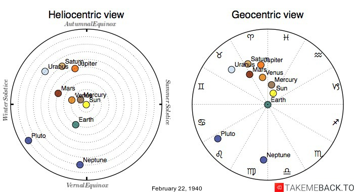Planetary positions on February 22nd, 1940 - Heliocentric and Geocentric views