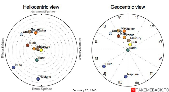 Planetary positions on February 26th, 1940 - Heliocentric and Geocentric views