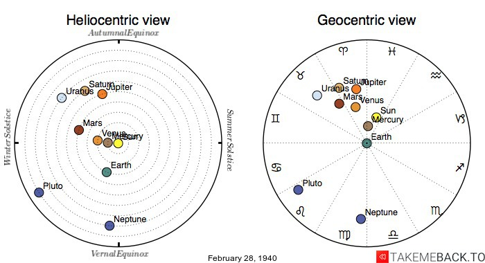Planetary positions on February 28th, 1940 - Heliocentric and Geocentric views