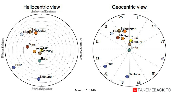 Planetary positions on March 10th, 1940 - Heliocentric and Geocentric views