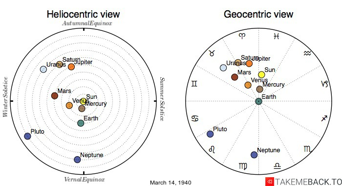 Planetary positions on March 14th, 1940 - Heliocentric and Geocentric views
