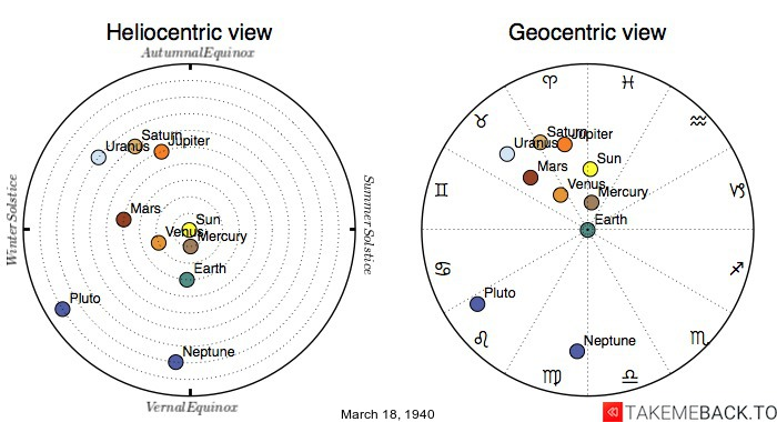 Planetary positions on March 18th, 1940 - Heliocentric and Geocentric views