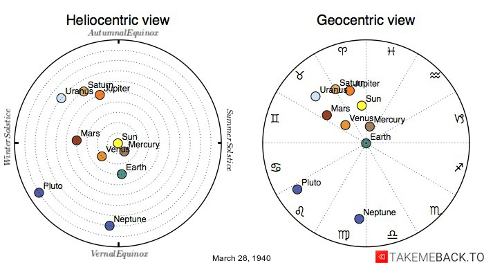 Planetary positions on March 28th, 1940 - Heliocentric and Geocentric views
