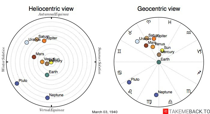 Planetary positions on March 3rd, 1940 - Heliocentric and Geocentric views