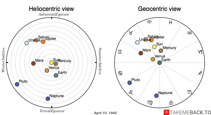 Planetary positions on April 10th, 1940 - Heliocentric and Geocentric views