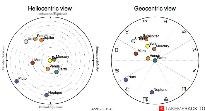 Planetary positions on April 20th, 1940 - Heliocentric and Geocentric views