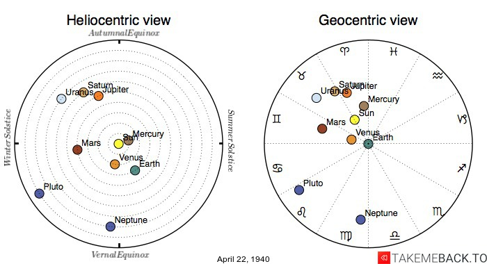Planetary positions on April 22nd, 1940 - Heliocentric and Geocentric views