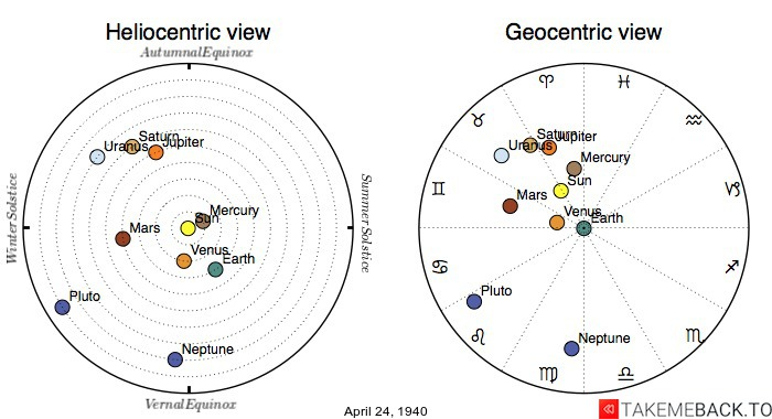 Planetary positions on April 24th, 1940 - Heliocentric and Geocentric views