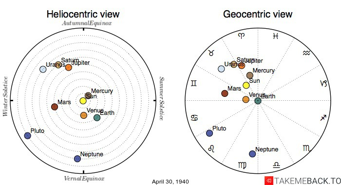 Planetary positions on April 30th, 1940 - Heliocentric and Geocentric views