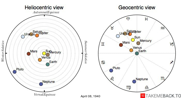 Planetary positions on April 8th, 1940 - Heliocentric and Geocentric views
