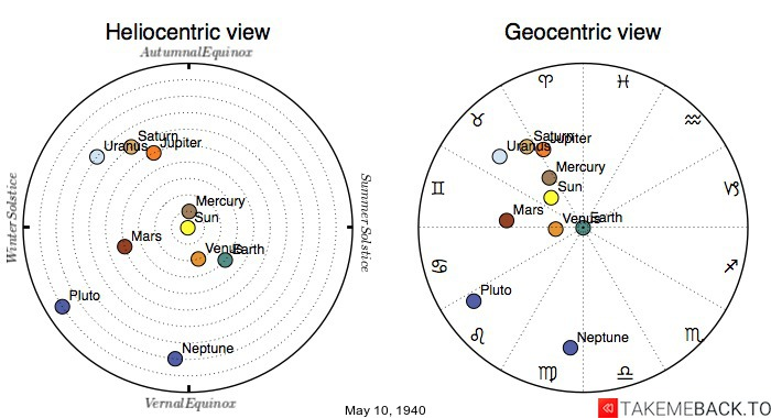 Planetary positions on May 10th, 1940 - Heliocentric and Geocentric views
