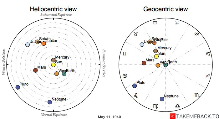 Planetary positions on May 11th, 1940 - Heliocentric and Geocentric views