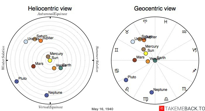 Planetary positions on May 16th, 1940 - Heliocentric and Geocentric views