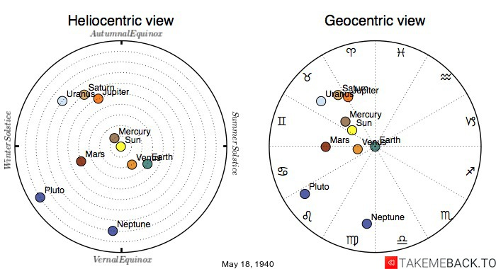 Planetary positions on May 18th, 1940 - Heliocentric and Geocentric views