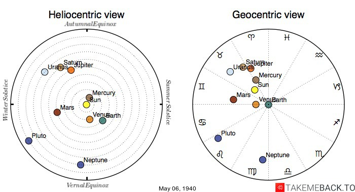 Planetary positions on May 6th, 1940 - Heliocentric and Geocentric views