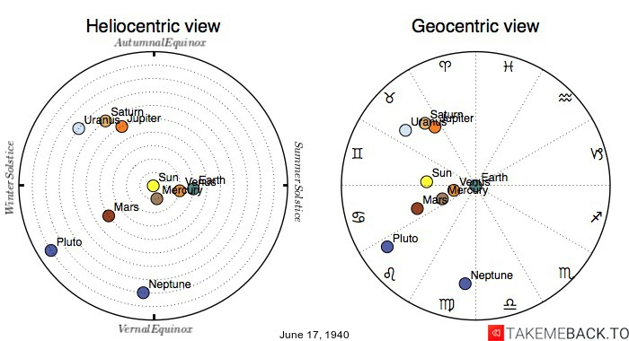 Planetary positions on June 17th, 1940 - Heliocentric and Geocentric views