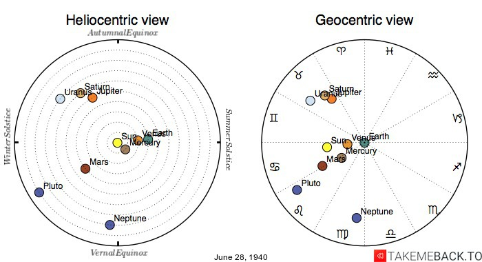 Planetary positions on June 28th, 1940 - Heliocentric and Geocentric views