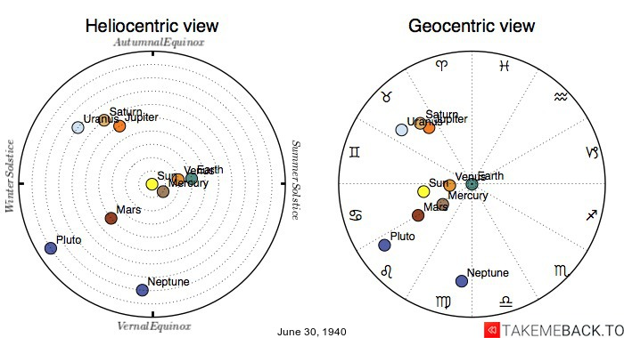Planetary positions on June 30th, 1940 - Heliocentric and Geocentric views