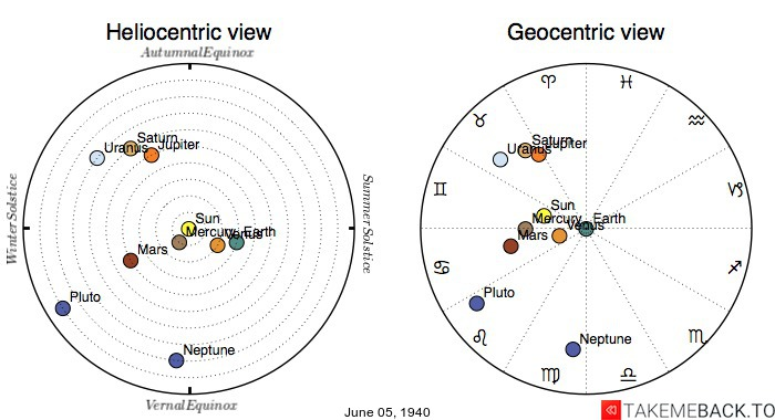 Planetary positions on June 5th, 1940 - Heliocentric and Geocentric views