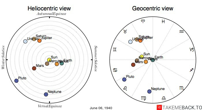 Planetary positions on June 6th, 1940 - Heliocentric and Geocentric views