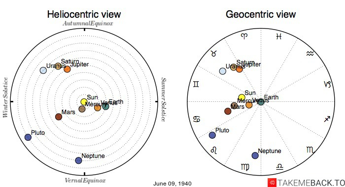 Planetary positions on June 9th, 1940 - Heliocentric and Geocentric views