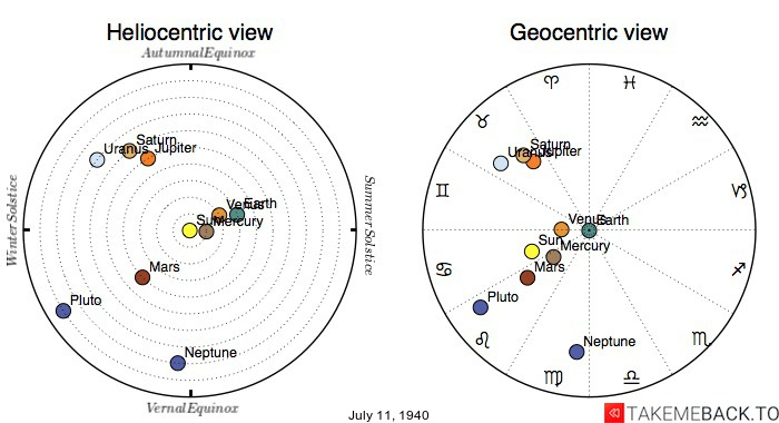 Planetary positions on July 11th, 1940 - Heliocentric and Geocentric views