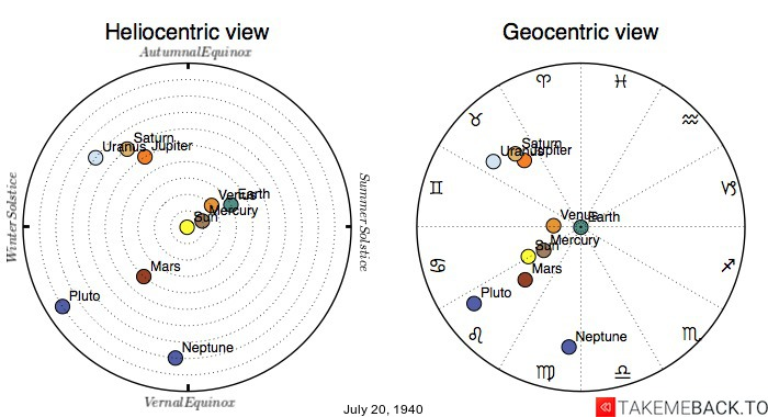 Planetary positions on July 20th, 1940 - Heliocentric and Geocentric views