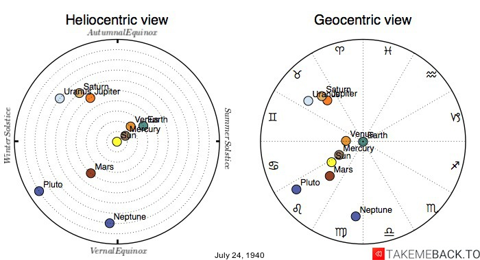 Planetary positions on July 24th, 1940 - Heliocentric and Geocentric views