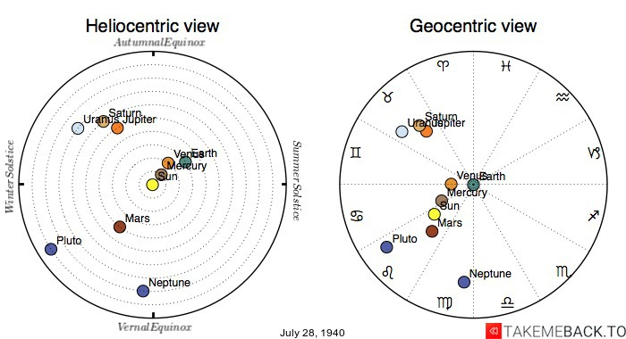 Planetary positions on July 28th, 1940 - Heliocentric and Geocentric views