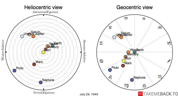 Planetary positions on July 29th, 1940 - Heliocentric and Geocentric views