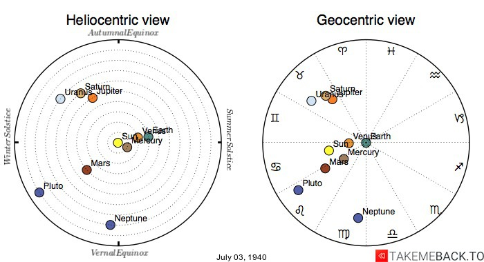 Planetary positions on July 3rd, 1940 - Heliocentric and Geocentric views