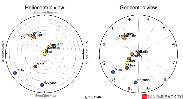 Planetary positions on July 31st, 1940 - Heliocentric and Geocentric views