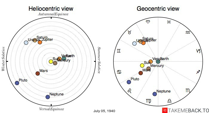 Planetary positions on July 5th, 1940 - Heliocentric and Geocentric views