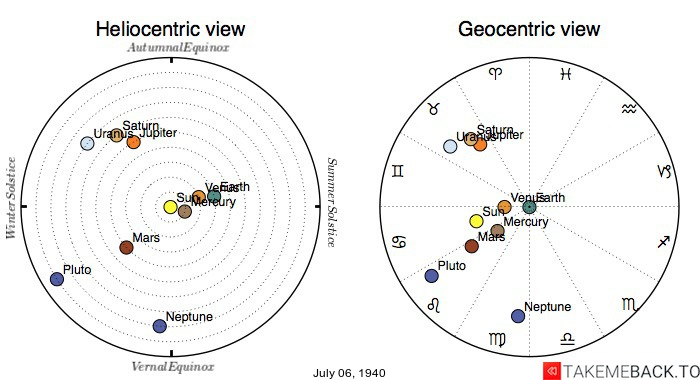 Planetary positions on July 6th, 1940 - Heliocentric and Geocentric views